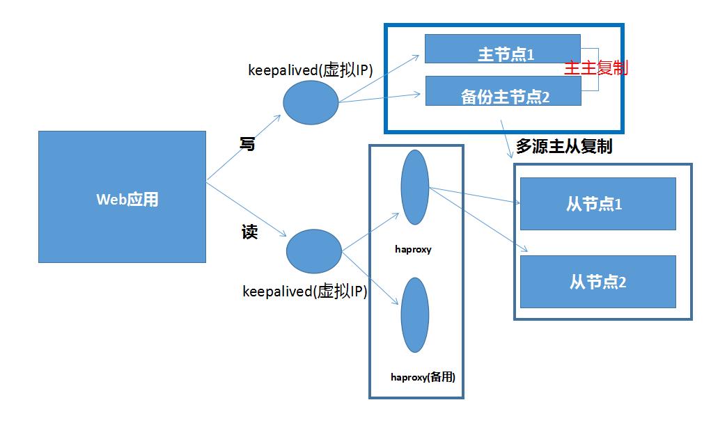 MYSQL教程实战篇:搭建mysql高可用集群插图(6)