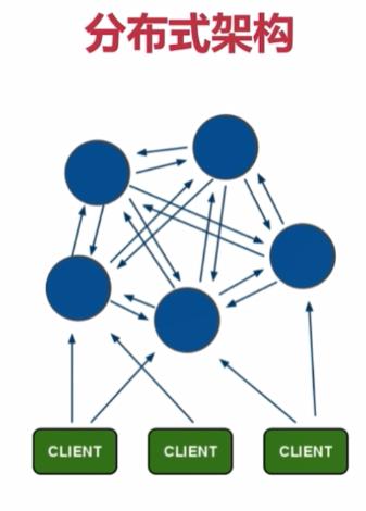 深入Redis学习教程之Cluster分布式集群功能插图(1)